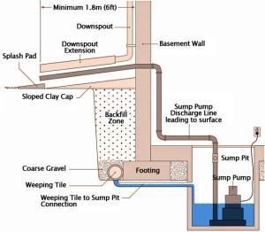 Sewage Pump Or Sump Pump